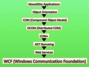 evolution of wcf
