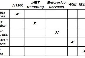 windows communication foundation (wcf) service